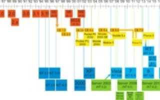 Что такое ОС, операционная система — это программный комплекс