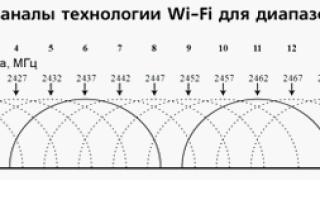 Как самому увеличить радиус действия Wi-Fi роутера, даже если у вас бюджетная модель