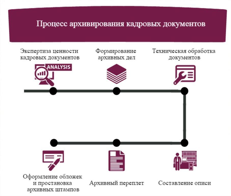 Arkhivaciya-kadrovykh-dokumentov.jpg