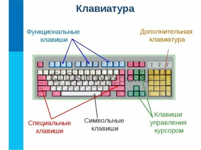 shema-klavish-na-klaviature-640x480.jpeg