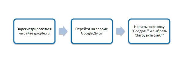 3-shaga-dlya-rabotyi-s-diskom.jpg