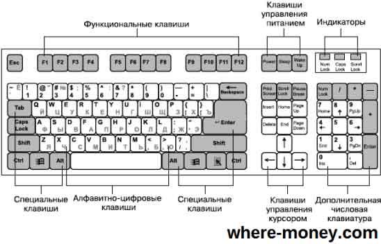klaviatura-kompjutera-naznachenie-klavish.jpg