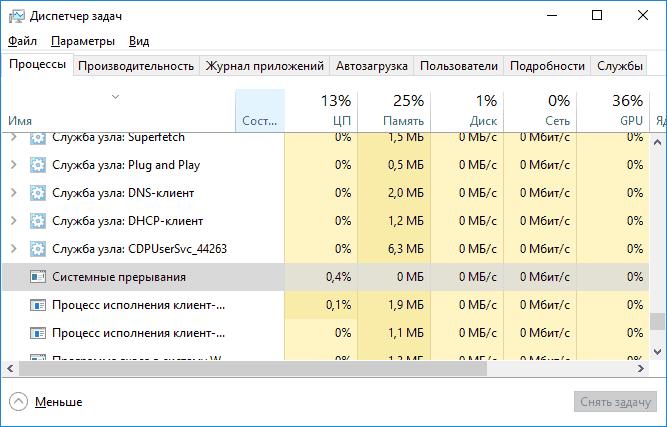 system-interrupts-cpu-utilization-task-manager.png