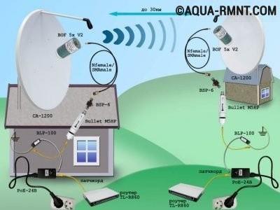 pryamaya-vidimost-naruzhnyh-wi-fi-antenn-400x300.jpg