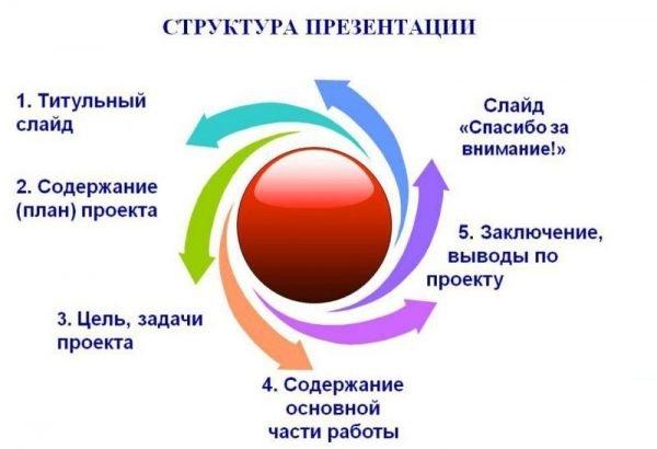 Struktura-prezentatsii.jpg