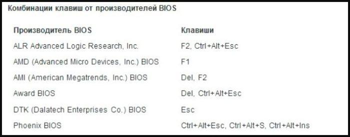 Klavishi-dlya-vhoda-v-BIOS-ot-proizvoditelej-e1525636198130.jpeg